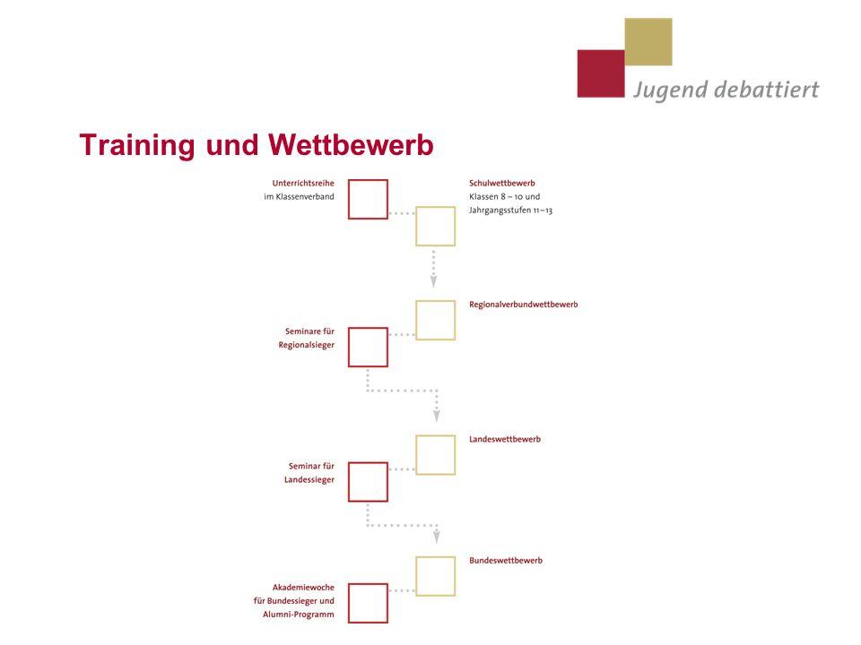 Training und Wettbewerb