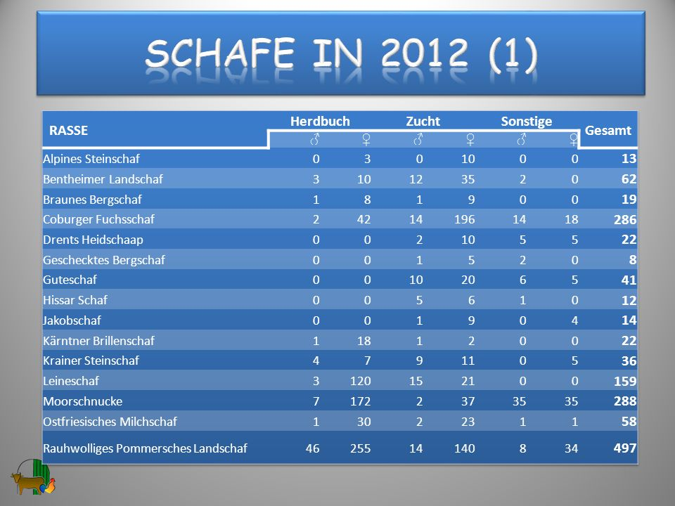 Schafe in 2012 (1) RASSE Herdbuch Zucht Sonstige Gesamt 13 62 19 286