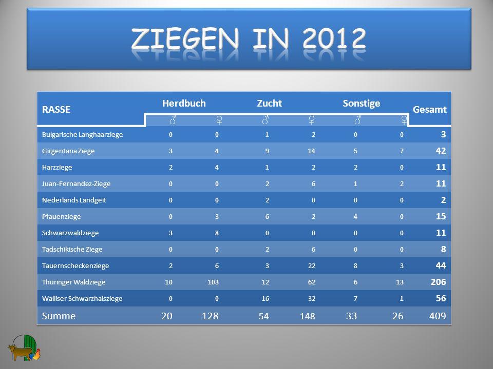 Ziegen in 2012 RASSE Herdbuch Zucht Sonstige Gesamt Summe 20 128 33 26