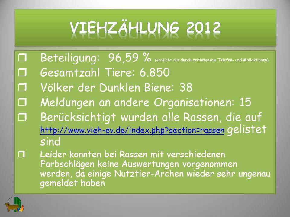 VIEHzählung 2012 Beteiligung: 96,59 % (erreicht nur durch zeitintensive Telefon- und Mailaktionen)