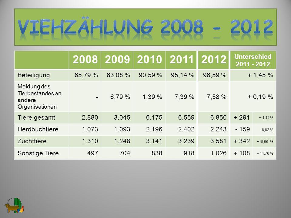 VIEHzählung 2008 - 2012 2008 2009 2010 2011 2012 - Unterschied