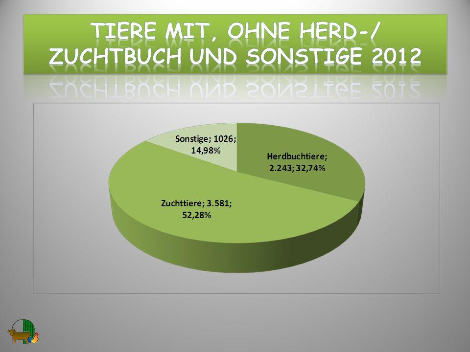 Tiere mit, ohne hERD-/ ZuchtBUCH und Sonstige 2012
