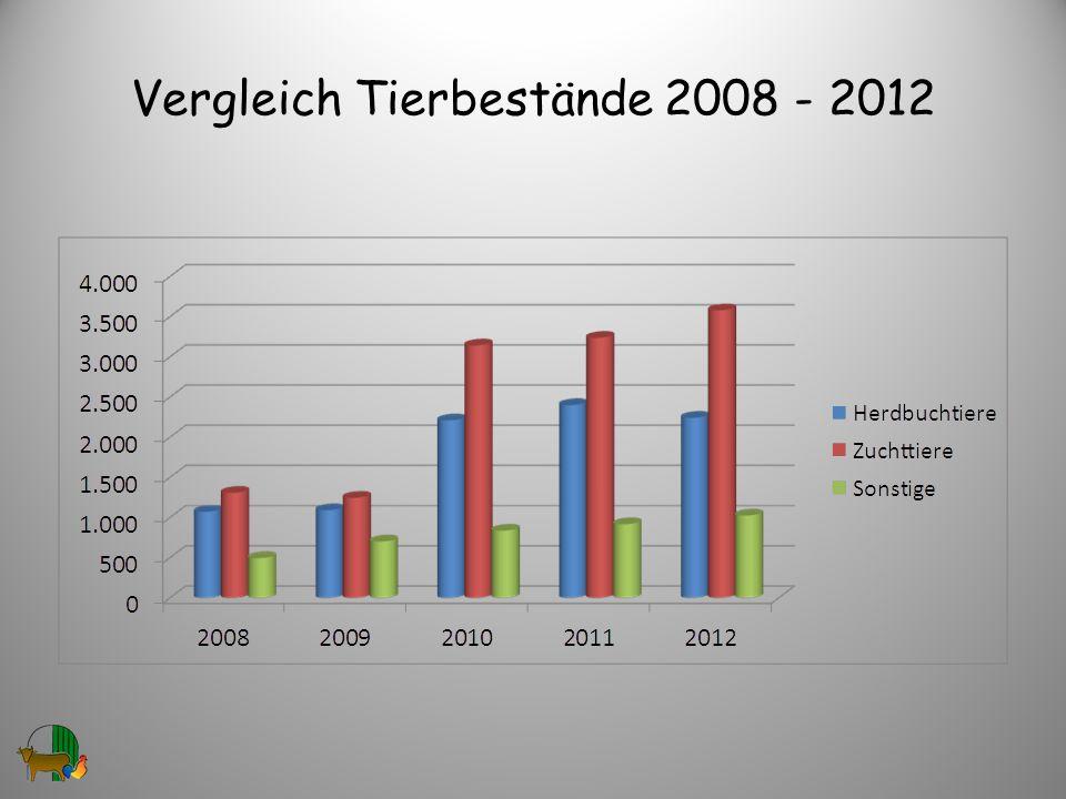 Vergleich Tierbestände 2008 - 2012
