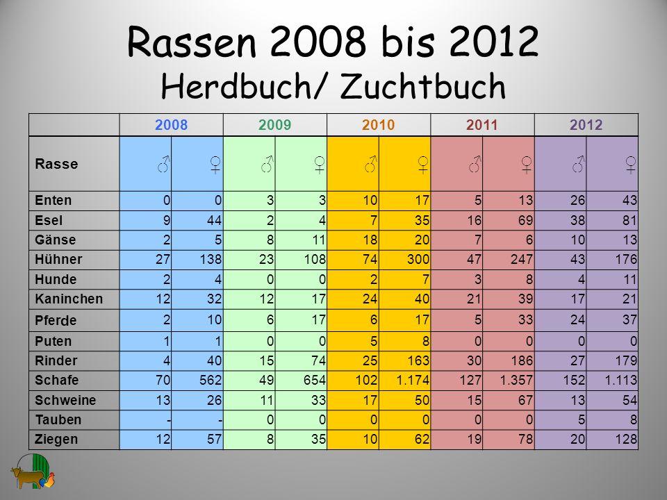 Rassen 2008 bis 2012 Herdbuch/ Zuchtbuch