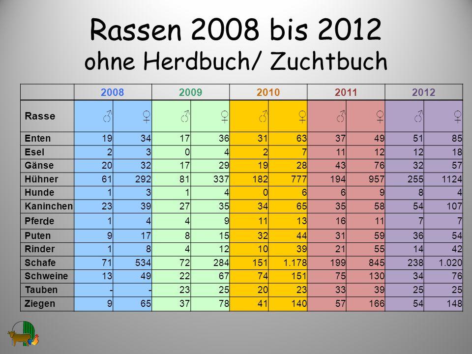 Rassen 2008 bis 2012 ohne Herdbuch/ Zuchtbuch