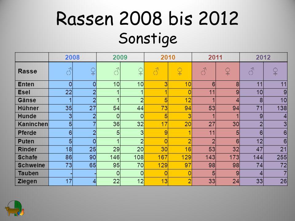 Rassen 2008 bis 2012 Sonstige ♂ ♀ 2008 2009 2010 2011 2012 Rasse Enten