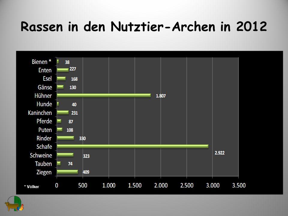 Rassen in den Nutztier-Archen in 2012