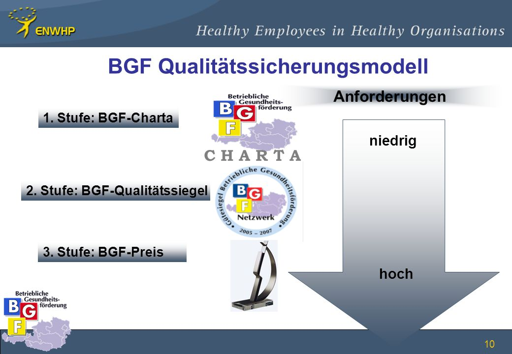 BGF Qualitätssicherungsmodell