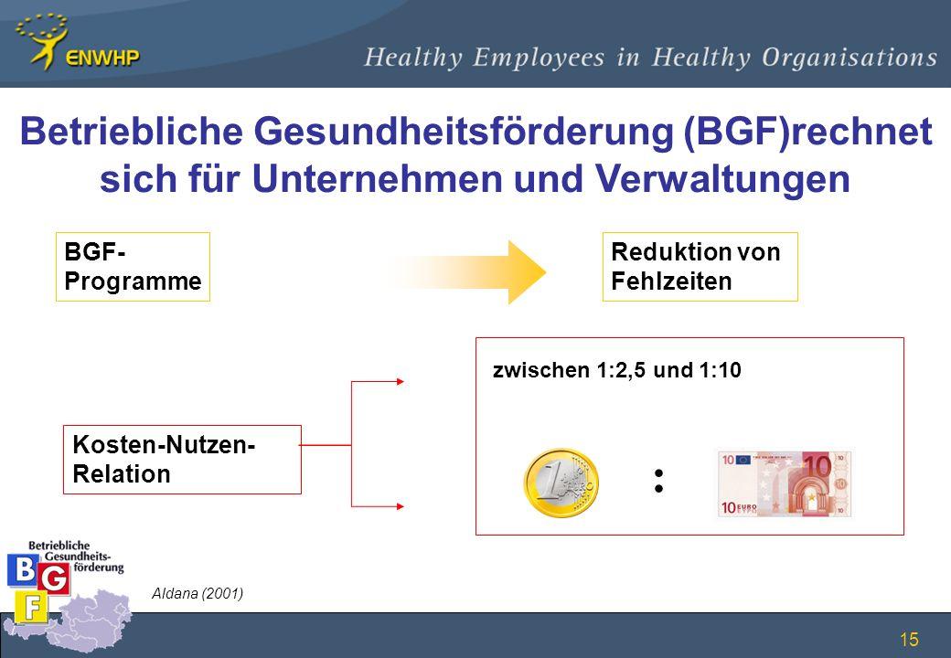 Betriebliche Gesundheitsförderung (BGF)rechnet sich für Unternehmen und Verwaltungen