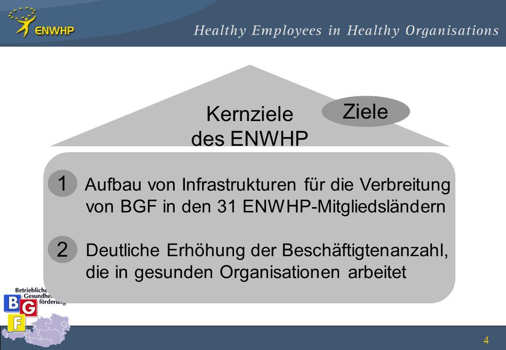 Kernziele des ENWHP Ziele 1 2