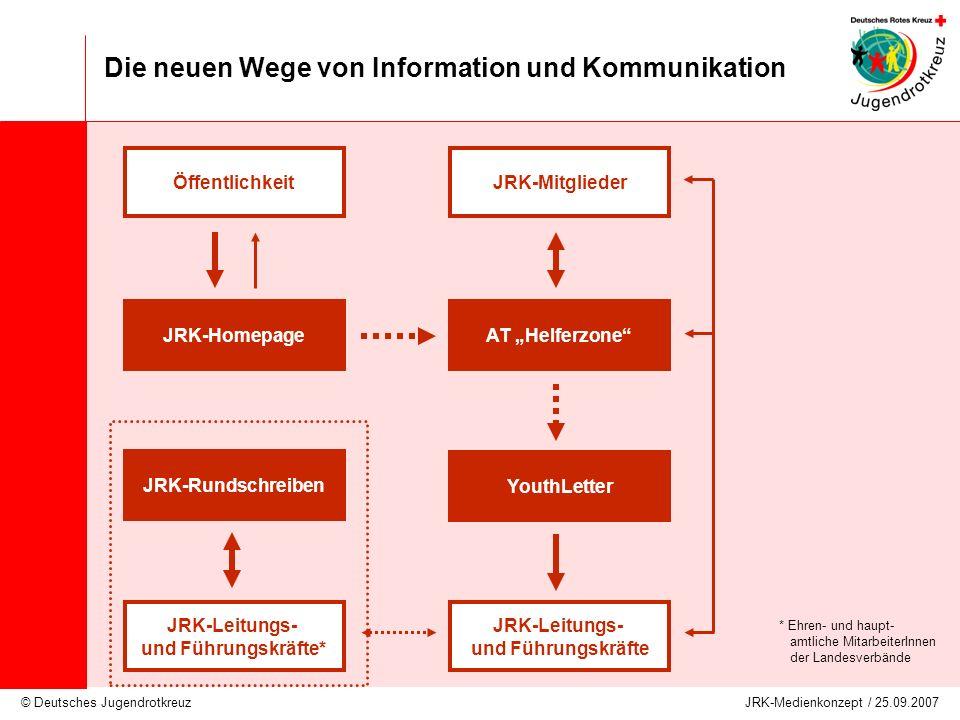 Die neuen Wege von Information und Kommunikation