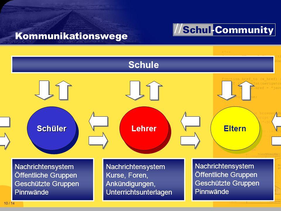 Kommunikationswege Schule Schüler Lehrer Eltern Nachrichtensystem