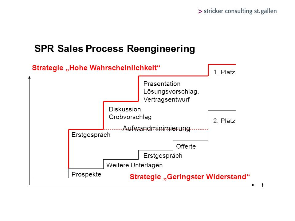 SPR Sales Process Reengineering