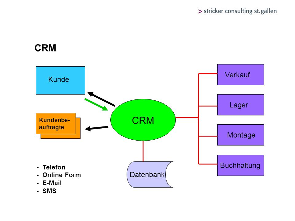 CRM CRM Verkauf Kunde Lager Montage Buchhaltung Datenbank