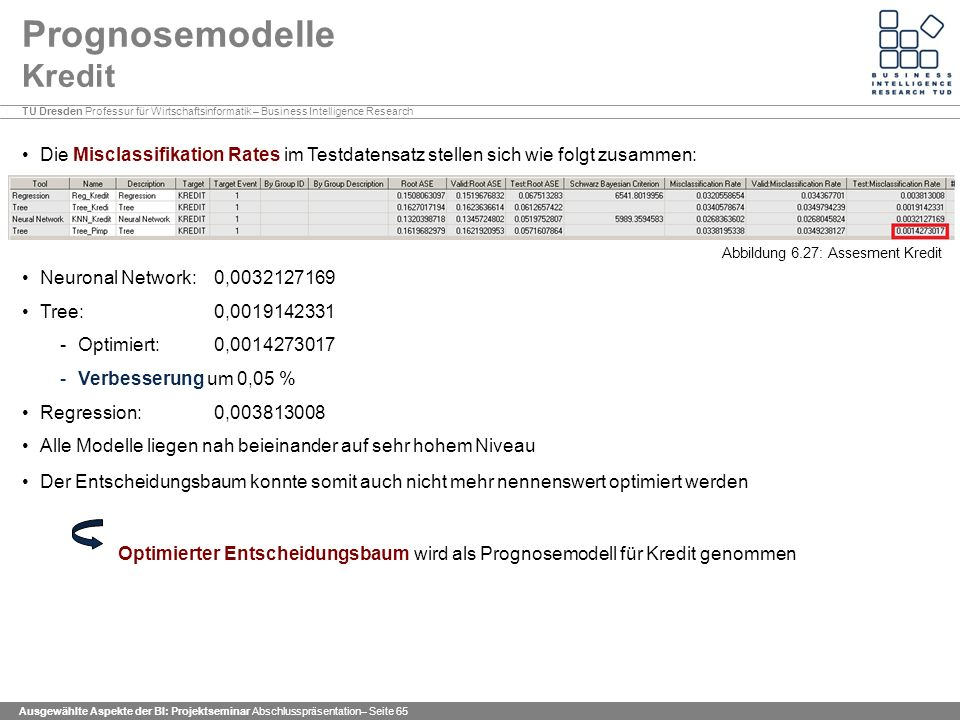 Prognosemodelle Kredit