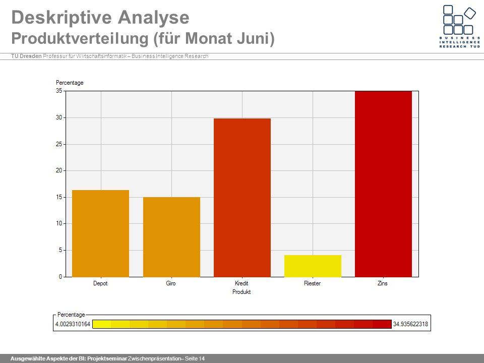 Deskriptive Analyse Produktverteilung (für Monat Juni)