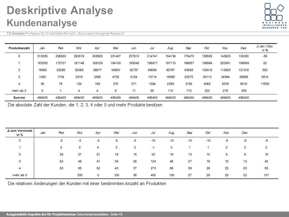 Deskriptive Analyse Kundenanalyse