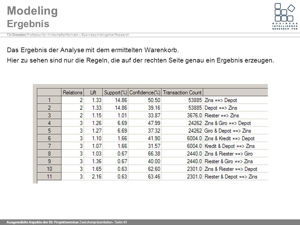 Modeling Ergebnis Das Ergebnis der Analyse mit dem ermittelten Warenkorb.