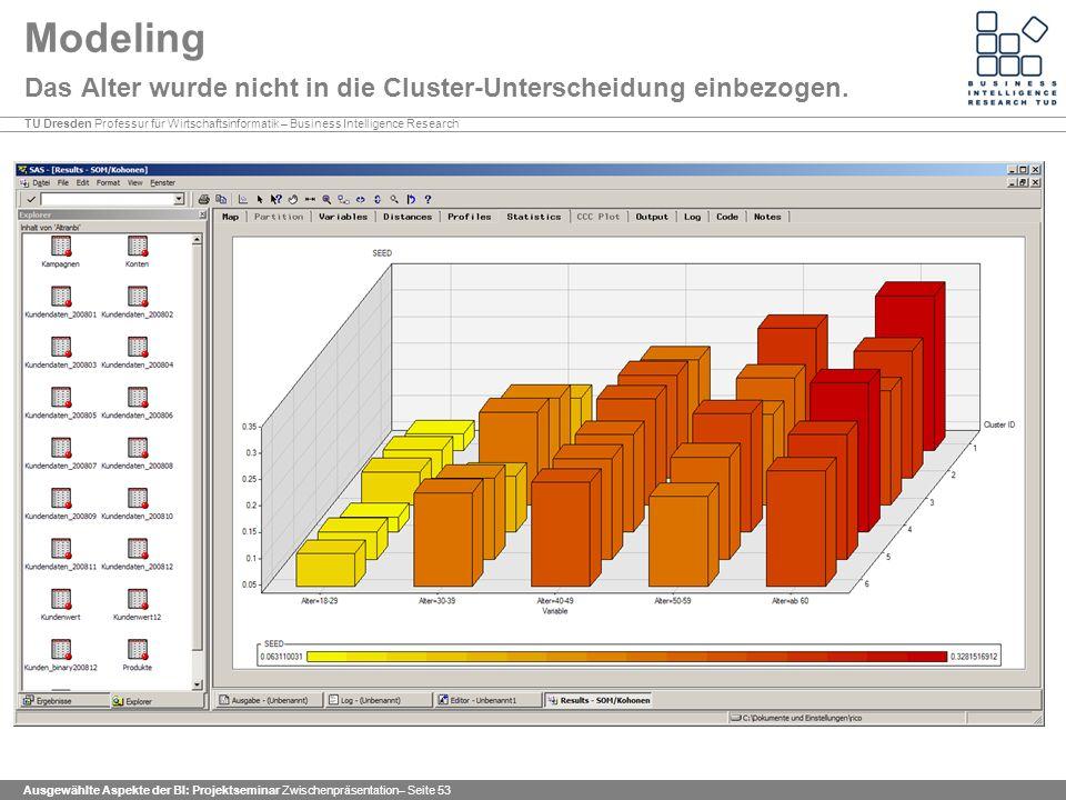 Modeling Das Alter wurde nicht in die Cluster-Unterscheidung einbezogen.
