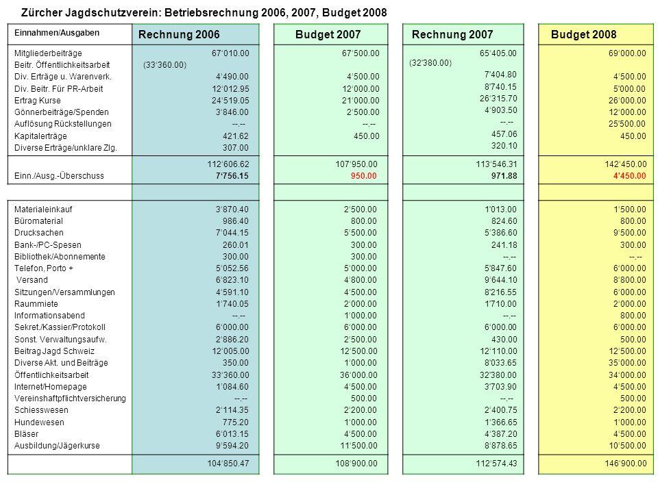 Zürcher Jagdschutzverein: Betriebsrechnung 2006, 2007, Budget 2008