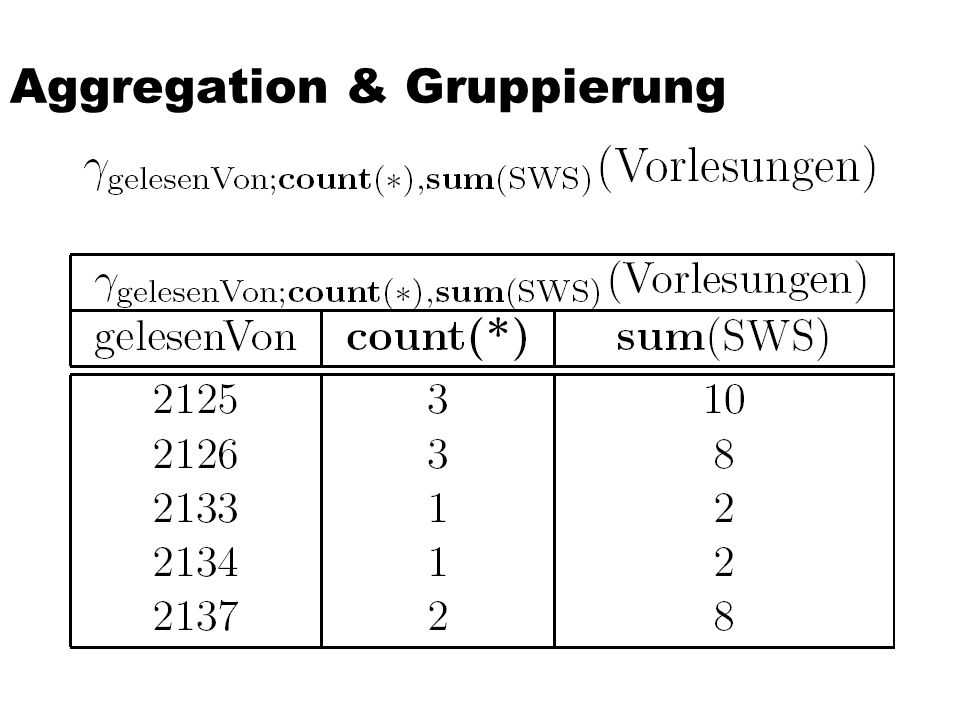 Aggregation & Gruppierung