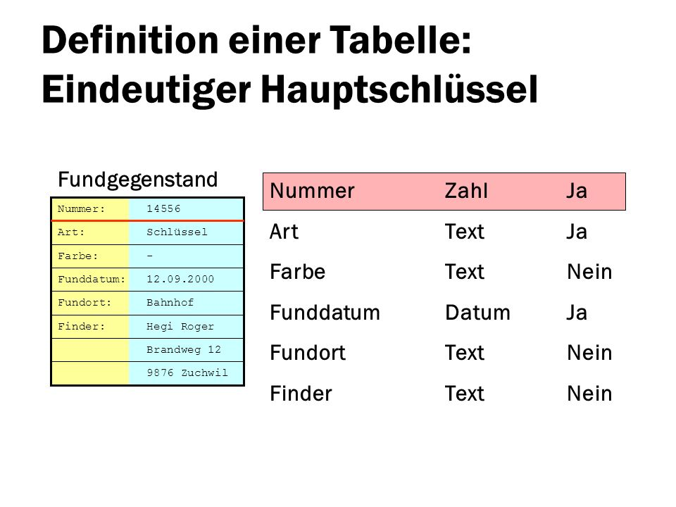 Definition einer Tabelle: Eindeutiger Hauptschlüssel