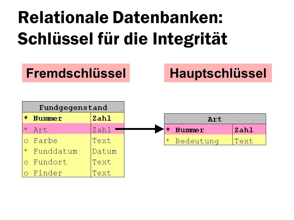 Relationale Datenbanken: Schlüssel für die Integrität
