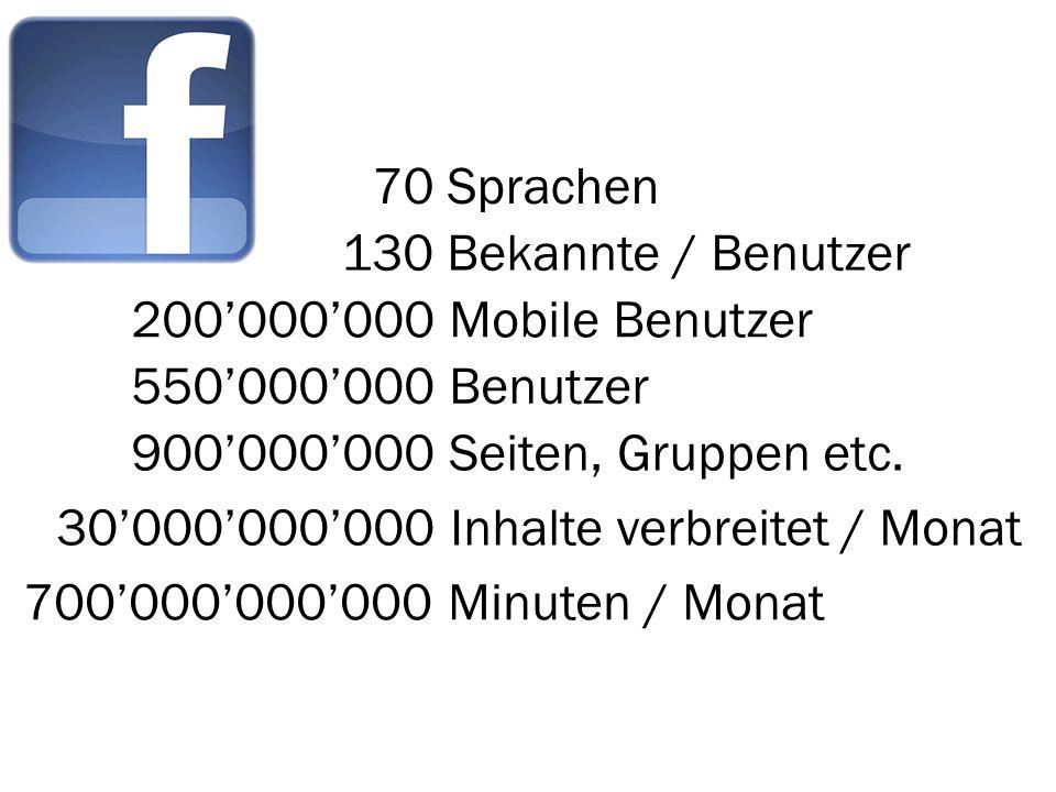 70 Sprachen 130 Bekannte / Benutzer. 200'000'000 Mobile Benutzer. 550'000'000 Benutzer. 900'000'000 Seiten, Gruppen etc.