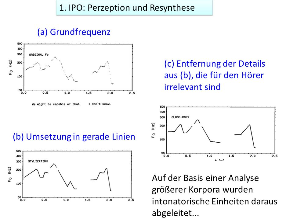 1. IPO: Perzeption und Resynthese