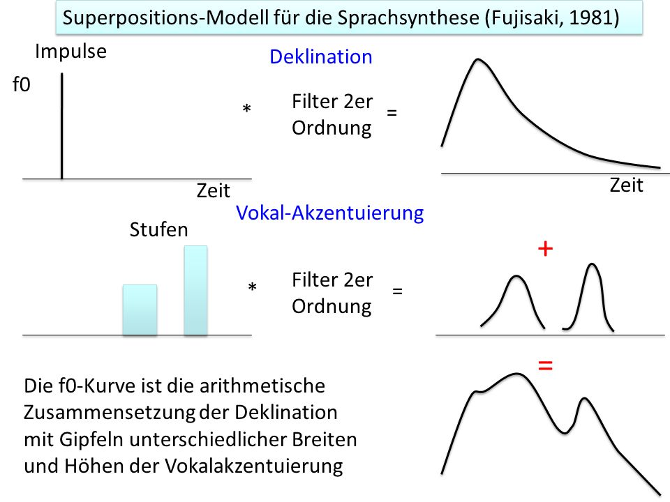 + = Superpositions-Modell für die Sprachsynthese (Fujisaki, 1981)