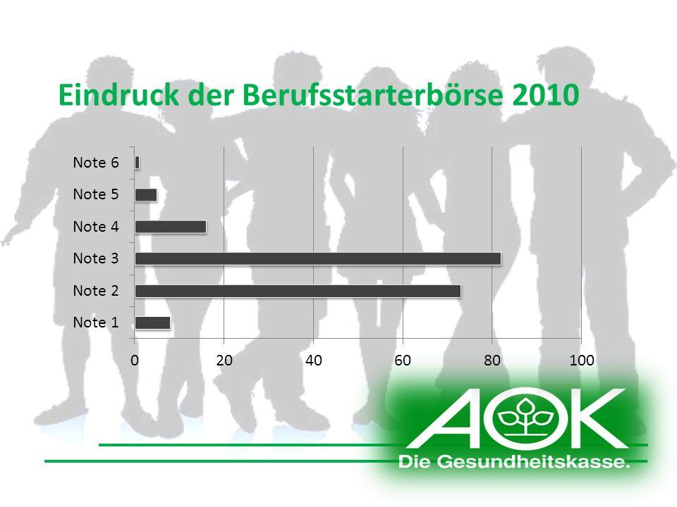 Eindruck der Berufsstarterbörse 2010