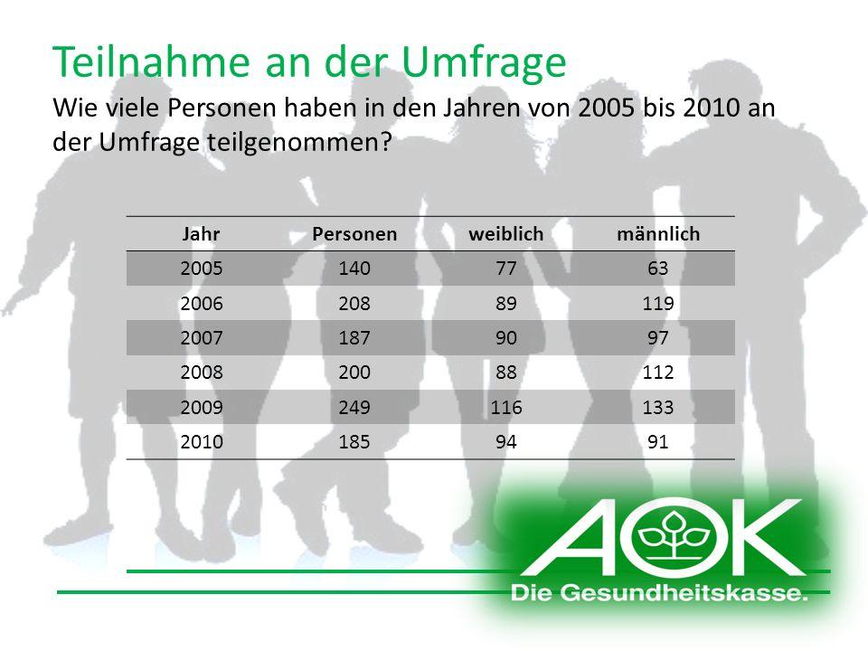 Teilnahme an der Umfrage Wie viele Personen haben in den Jahren von 2005 bis 2010 an der Umfrage teilgenommen