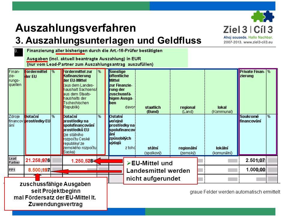 zuschussfähige Ausgaben mal Fördersatz der EU-Mittel lt.
