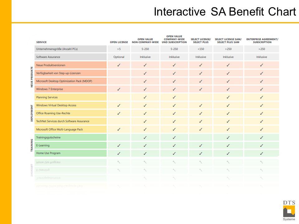 Interactive SA Benefit Chart