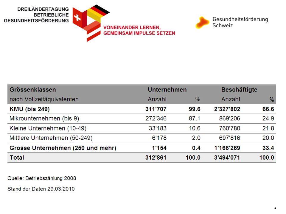 Schweizer Wirtschaft