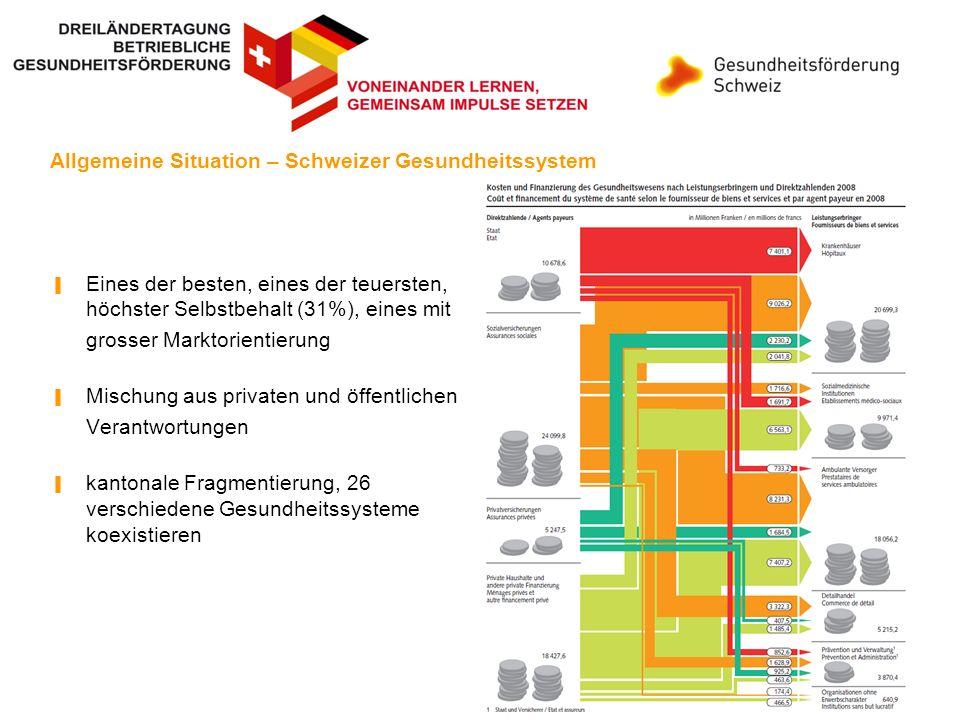 Schweizer Gesundheitssystem