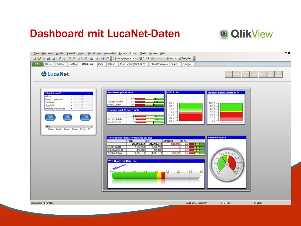 Dashboard mit LucaNet-Daten