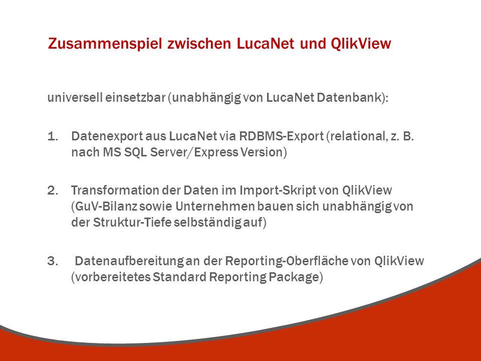 Zusammenspiel zwischen LucaNet und QlikView