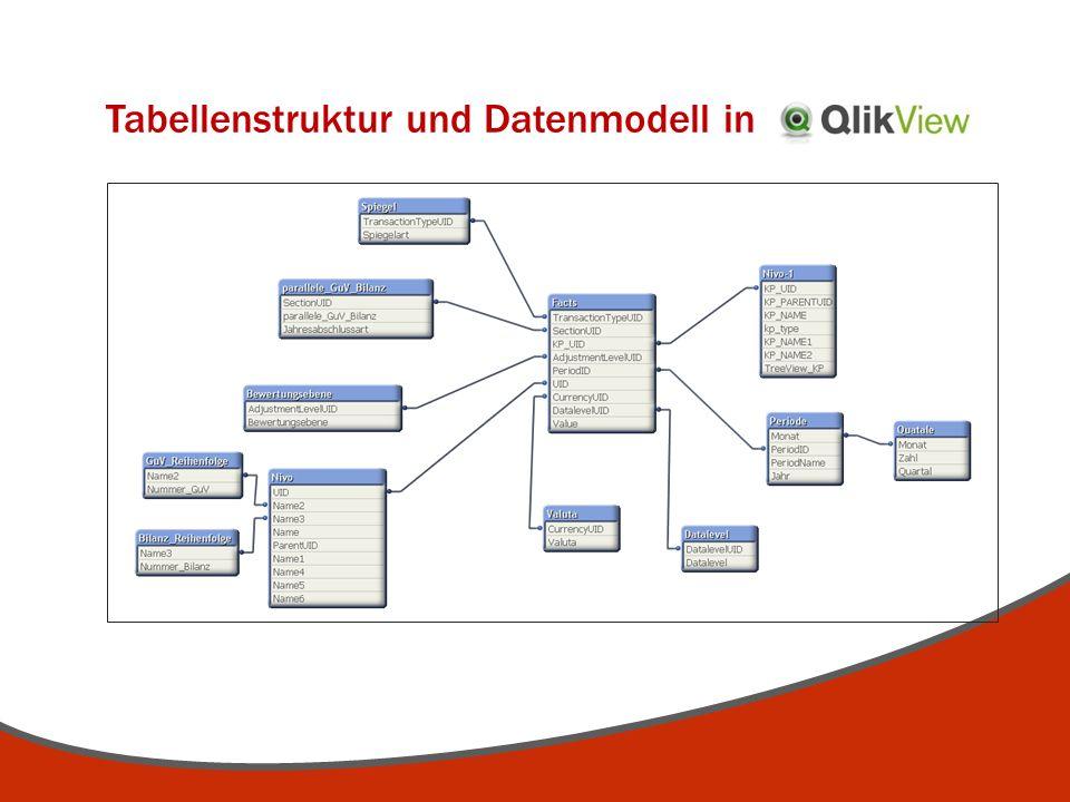 Tabellenstruktur und Datenmodell in