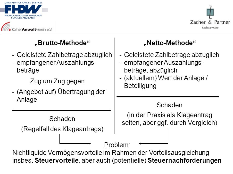 """Brutto-Methode ""Netto-Methode"