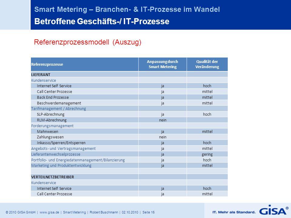 Betroffene Geschäfts-/ IT-Prozesse