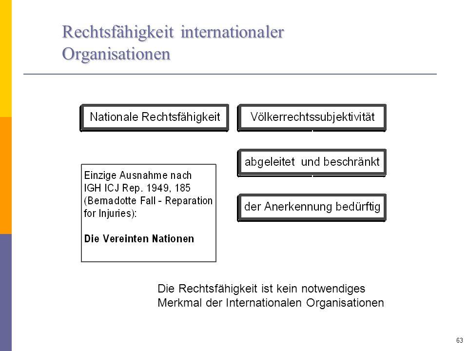 Rechtsfähigkeit internationaler Organisationen