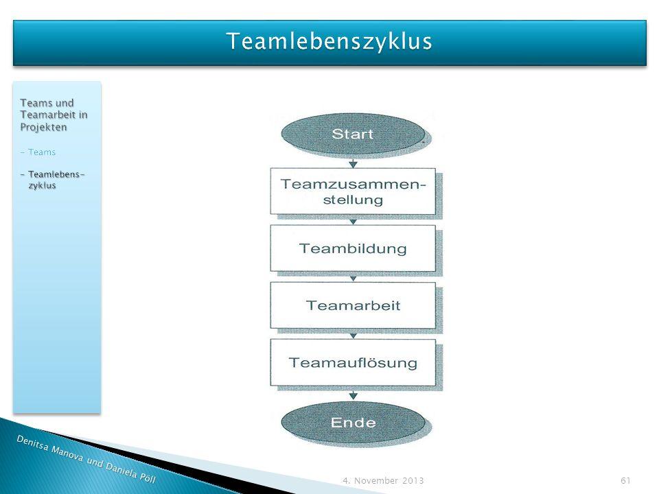 Teamlebenszyklus Teams und Teamarbeit in Projekten - Teams