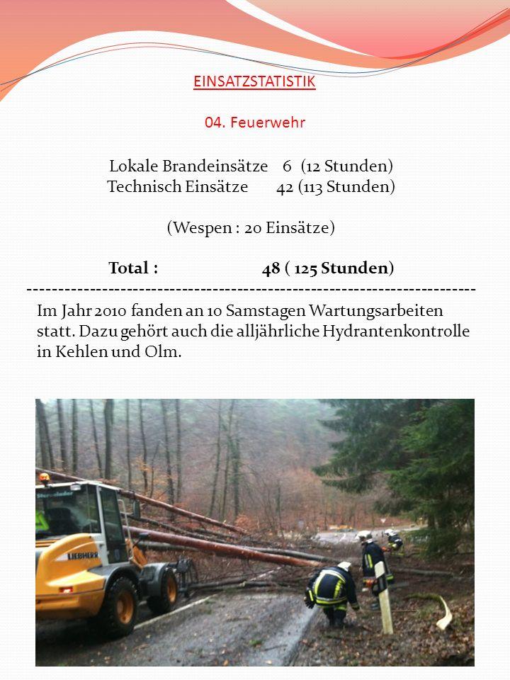 EINSATZSTATISTIK 04. Feuerwehr