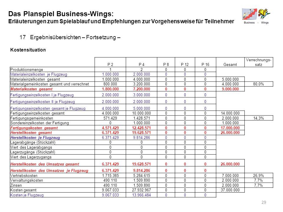 Das Planspiel Business-Wings: