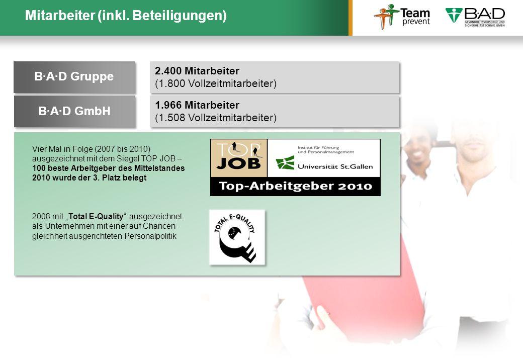 Mitarbeiter (inkl. Beteiligungen)