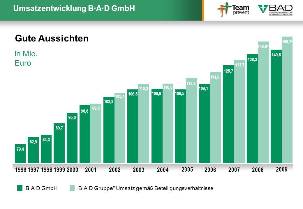 Gute Aussichten Umsatzentwicklung B·A·D GmbH in Mio. Euro 2005 2003