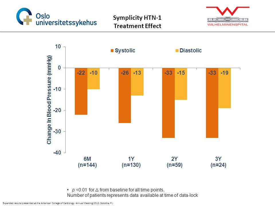Symplicity HTN-1 Treatment Effect