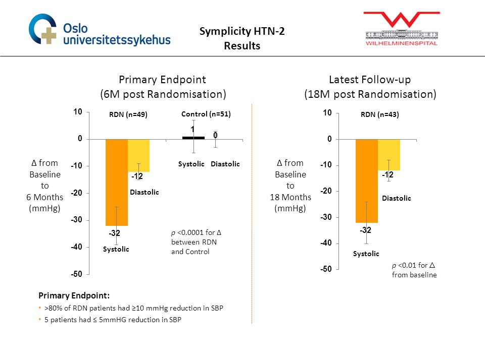 Symplicity HTN-2 Results