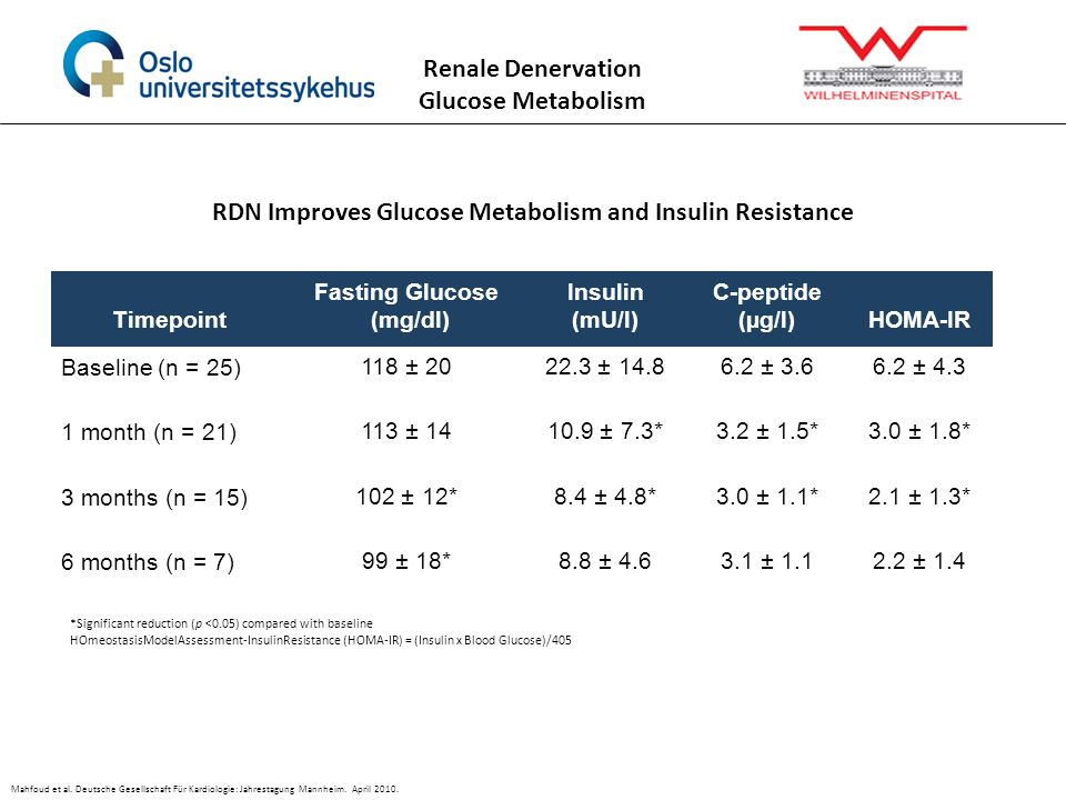 RDN Improves Glucose Metabolism and Insulin Resistance